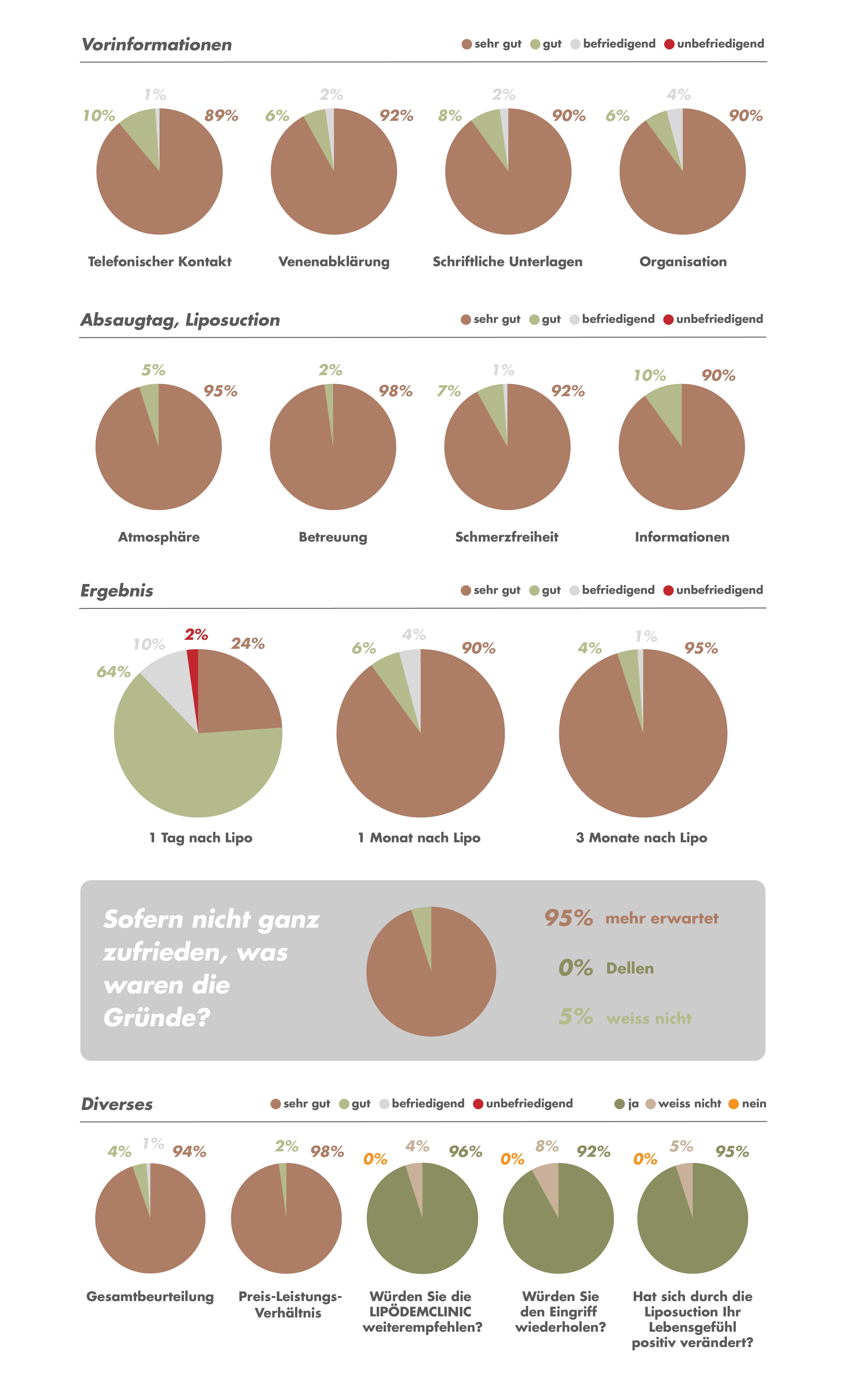 Umfrage Patienten Lipödem Behandlung Fettabsaugung