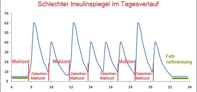 Insulin Lipödem Abnehmen